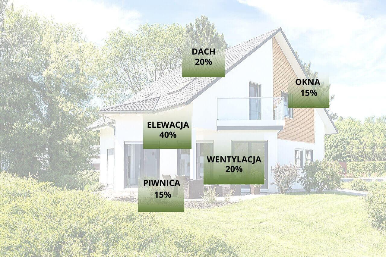 dom w zielonym ogrodzie. Ocieplenie budynku Legnica